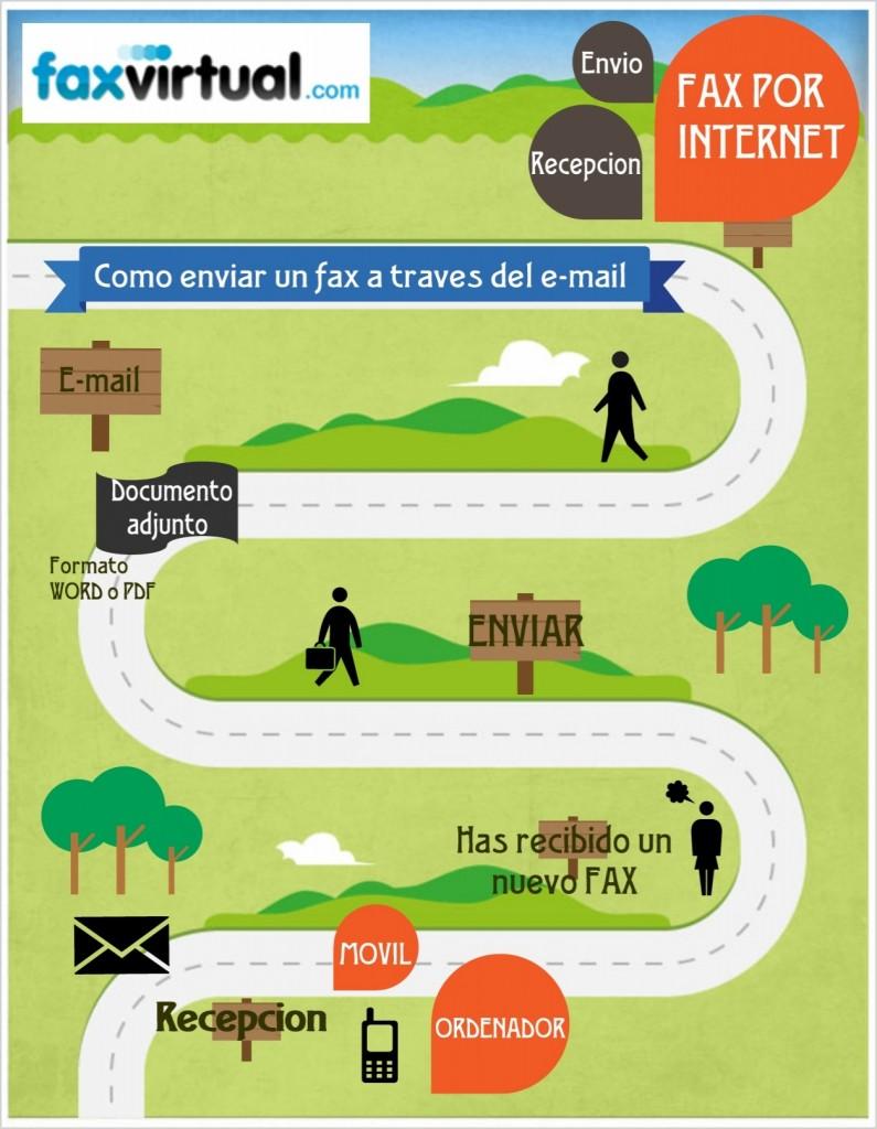 fax por email infografia